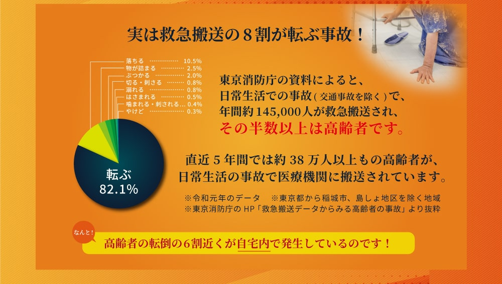 実は救急搬送の8割が転ぶ事故! 東京消防庁の資料によると、日常生活での事故(交通事故を除く)で、年間約145,000人が救急搬送され、その半数以上は高齢者です。直近5年間では約38万人以上もの高齢者が、日常生活の事故で医療機関に搬送されています。※令和元年のデータ  ※東京都から稲城市、島しょ地区を除く地域 ※東京消防庁のHP「救急搬送データからみる高齢者の事故」より抜粋 高齢者の転倒の 6 割近くが自宅内で発生しているのです!