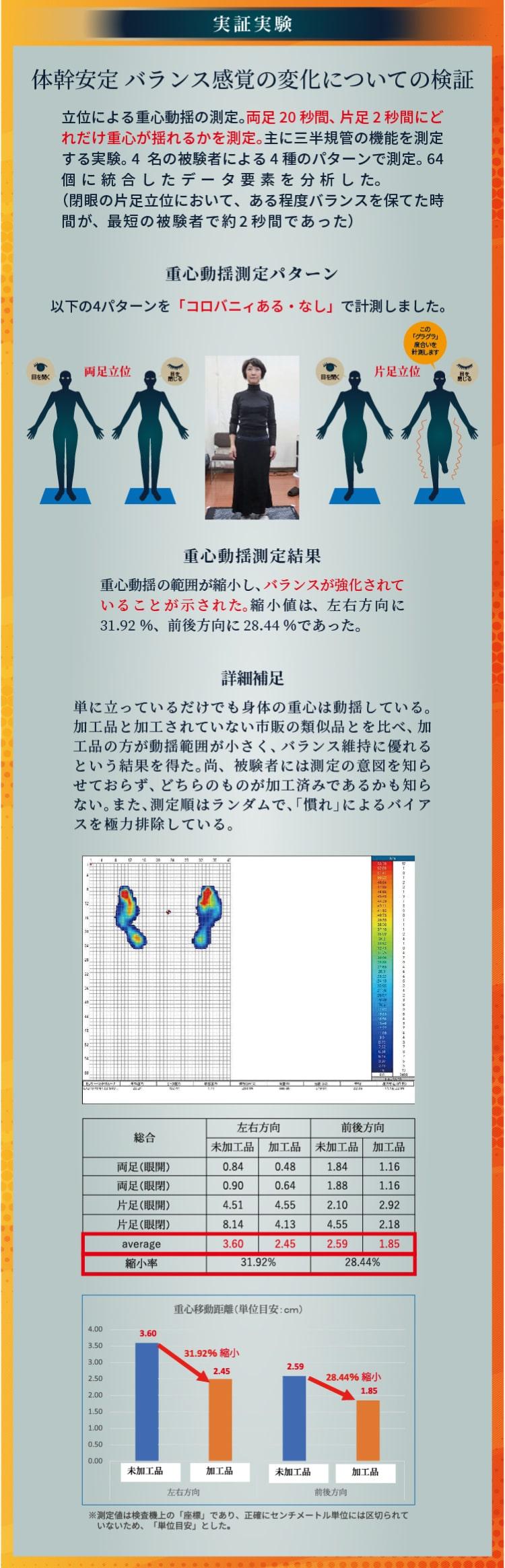 実証実験 体幹安定 バランス感覚の変化についての検証 立位による重心動揺の測定。両足20 秒間、片足 2 秒間にどれだけ重心が揺れるかを測定。主に三半規管の機能を測定する実験。 4名の被験者による 4 種のパターンで測定。 64 個に統合したデータ要素を分析した。(閉眼の片足立位において、ある程度バランスを保てた時間が、最短の被験者で約 2 秒間であった) 重心動揺測定パターン 以下の4パターンを「コロバニィある・なし」で計測しました。 重心動揺測定結果 重心動揺の範囲が縮小し、バランスが強化されていることが示された。縮小値は、左右方向に 31.92 %、前後方向に 28.44 %であった。 詳細補足 単に立っているだけでも身体の重心は動揺している。加工品と加工されていない市販の類似品とを比べ、加工品の方が動揺範囲が小さく、バランス維持に優れるという結果を得た。尚、被験者には測定の意図を知らせておらず、どちらのものが加工済みであるかも知らない。また、測定順はランダムで、「慣れ」によるバイアスを極力排除している。